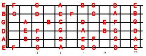 ギターの12フレットまでの音の位置