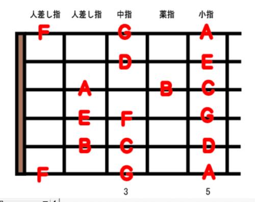 guitar scale position1-1