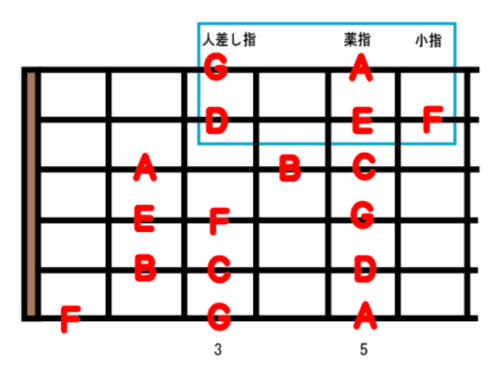 Guitar Scale Position 1-2