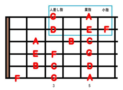guitar scale position1-2