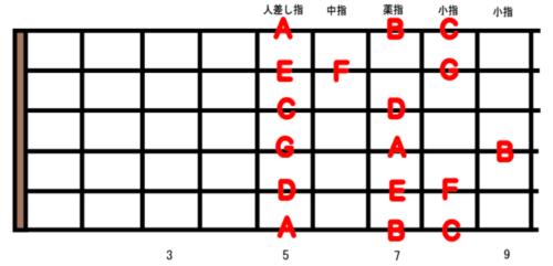 guitar-scale-position_2-1