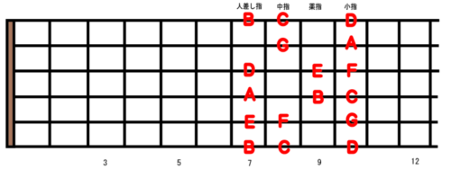 Guitar Scale Position 3