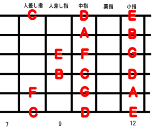 Guitar Scale Position 4