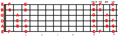 guitar-scale-position_5