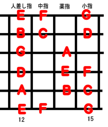Guitar Scale Position 5