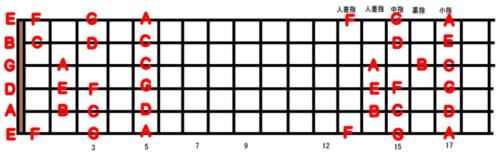 guitar scale position_6a-1