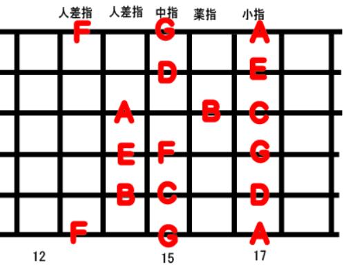 guitar scale position_6a-2