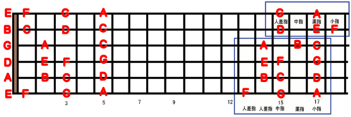 guitar scale position_6b-1