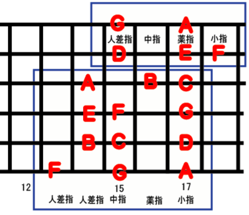 guitar scale position_6b-2