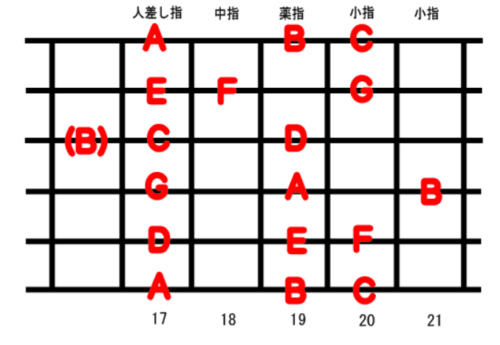 guitar scale position_7-1