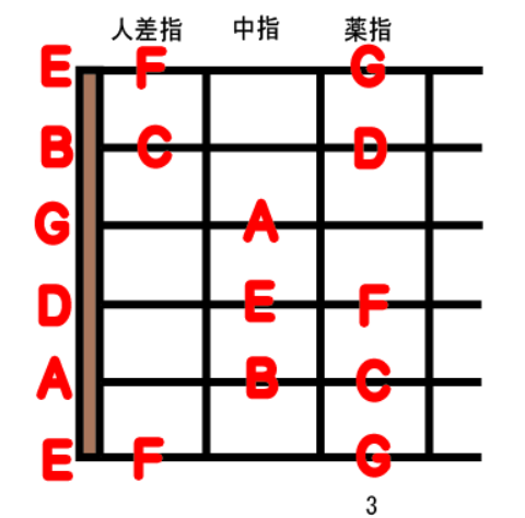 guitar scale open position